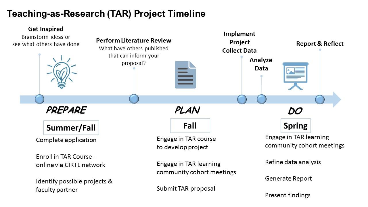 Teaching As Research (TAR) Program | Graduate School